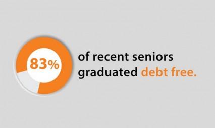 Princeton Financial Aid program allows most students to graduate debt-free.