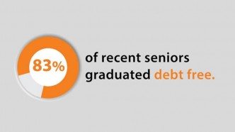 Princeton Financial Aid program allows most students to graduate debt-free.